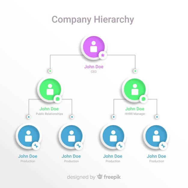 Organization chart Free Vector